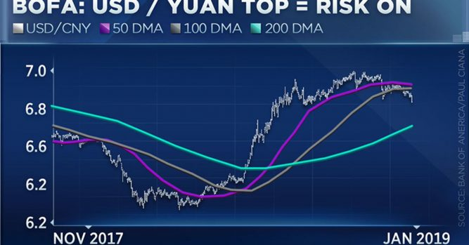 Stock market rally has legs suggests BofA currency chart 10